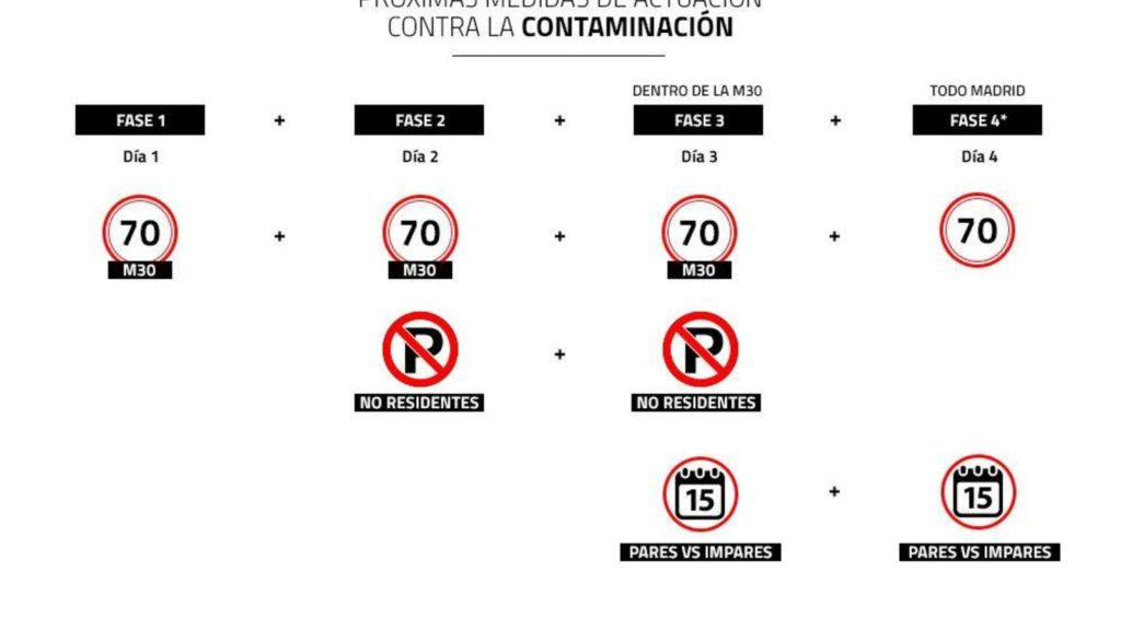 prohibido-estacionar-madrid-perfila-la-fase-2-de-medidas-por-alta-contaminacion